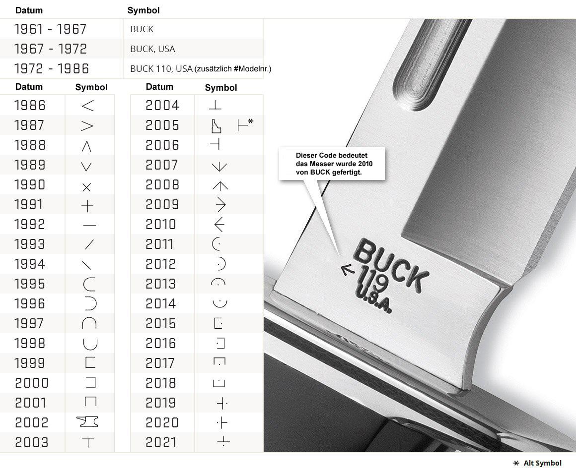 Buck_Datumscode_Web